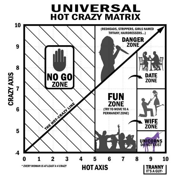crazy hot scale