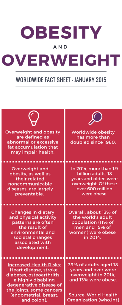 Obesity and Overweight World Statistics