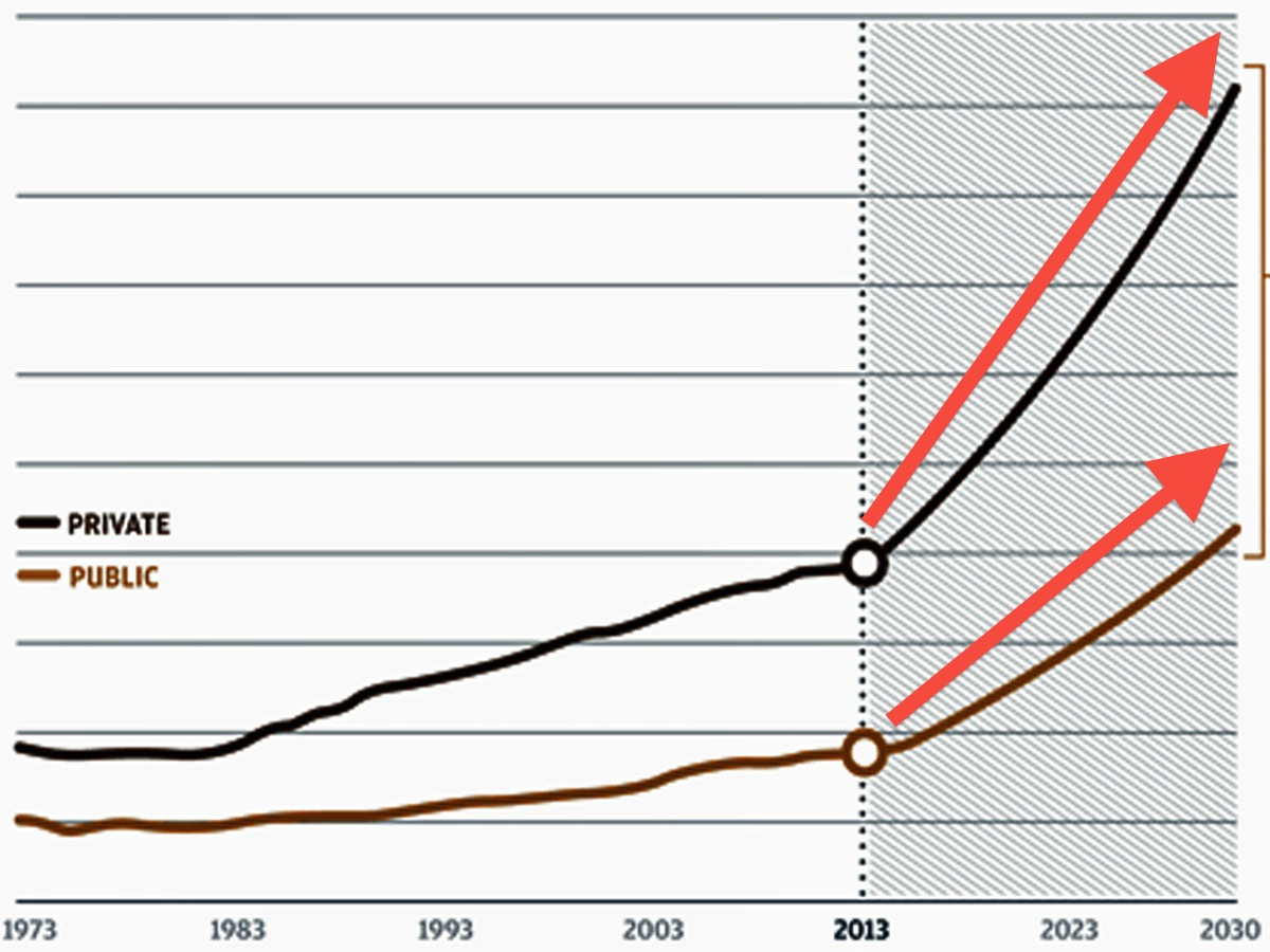 College Cost Projections into 2030
