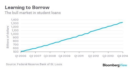 Student Loan Borrowing Rates