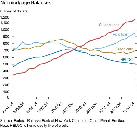 Student Loans Highest Total Debt