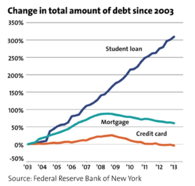 Student Loans as a Part of Overall Debt